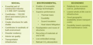 Figure 3: Benefits of concrete construction and how it helps projects attain their sustainability goals. Images courtesy Lehigh Hanson