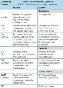 Figure 3: Risk for corrosion in various environments.