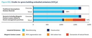 Figure 2: According to the IISD study, when combined factors, such as primary-to-new-growth-forest-conversion, forest regeneration rates, and soil carbon loss, are accounted for, the cradle-to-grave embodied emissions for a wood building could be six percent greater than for a concrete structure of the same height and area.