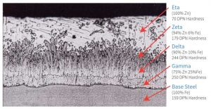 Figure 1: Cross-section of the galvanized steel coating, showing a typical microstructure comprising three zinc-iron alloy layers and a layer of pure metallic zinc. Images courtesy American Galvanizers Association
