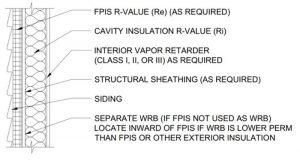 Figure 2: Hybrid wall assembly (cavity and ci).