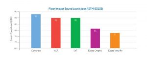 The graph details the effect of different materials on flooring impact sound, as per ASTM E3133, Standard Test Method for Laboratory Measurement of Floor Impact Sound Radiation Using the Tapping Machine.