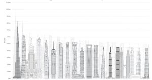 Presenting the Council on Tall Buildings and Urban Habitat's (CTBUH's) predictions versus reality for the tallest buildings in 2020. Image courtesy CTBUH