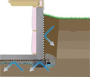 Illustration of a capillary break.