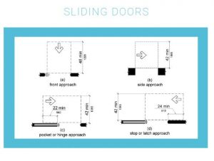 Figure 1: By comparison, a look at approach clearances for sliding doors.