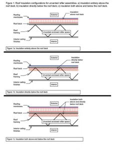 Figure 1: Roof insulation configurations for unvented rafter/truss assemblies. Images courtesy Simpson Gumpertz & Heger