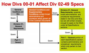 """Figure 2 The interrelationship of general conditions, Division 01, and """"Part 1—General."""" Image courtesy CSI"""
