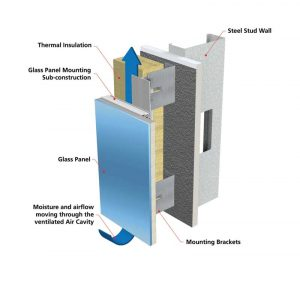 Figure 1: A ventilation gap is created between the insulation and the exterior cladding panel, allowing for drying.