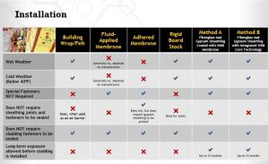 Figure 1: Pros and cons of water-resistive barrier-air barrier (WRB-AB) systems that are available in the market.