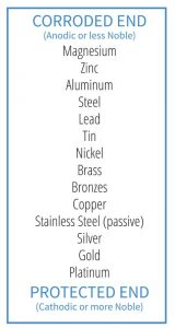 Figure 1: The galvanic series of metals (in saltwater).