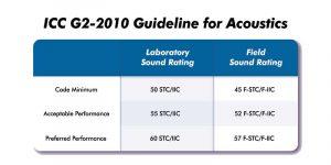 Figure 3: International Code Council's (ICC's) guideline for acoustics.
