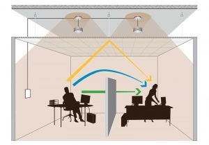 The ABCs of architectural acoustical design involve the use of a variety of methods and materials to absorb, block, and cover noise, with the intention of creating an environment that is more comfortable for building occupants and supportive of their tasks. Images courtesy KR Moeller Associates Ltd.