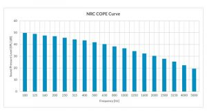 Figure 3: The graph illustrates the National Research Council Canada's (NRC's) cost-effective open-plan environment (COPE) masking spectrum. The slope is approximated by 4.90 dB/oct. between 125 and 5000 Hz. While the low frequencies do not contribute as greatly to speech privacy as the frequencies in the middle to high range, they are necessary for comfort. Without those, occupants would perceive the sound as 'hissy.'