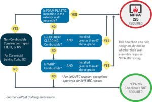 This flowchart can help building designers determine if an exterior wall assembly requires compliance with the National Fire Protection Association (NFPA) 285, Standard Fire Test Method for Evaluation of Fire Propagation Characteristics of Exterior Wall Assemblies Containing Combustible Components, as determined by the International Building Code (IBC). Image courtesy DuPont Building Innovations