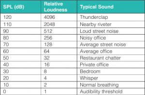 "Figure 1: A comparison between sound pressure level (SPL) and relative loudness. This data is from Table 2, ""Relationship Between Sound Intensity, Pressure, Sound Pressure Level & Loudness,"" found in the American Architectural Manufacturers Association (AAMA) TIR-A1. Images courtesy FGIA"
