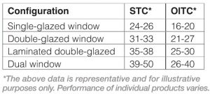 Figure 2: Differences between sound transmission class (STC) and outdoor-indoor transmission class (OITC) for common unitized fenestration products. Images courtesy FGIA