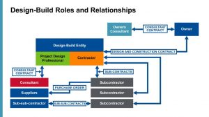Figure 2: Contractual relationships in design-build projects.