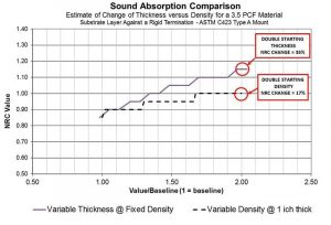 Figure 1: A material's thickness has a greater impact on the noise reduction coefficient (NRC) value compared to its density.
