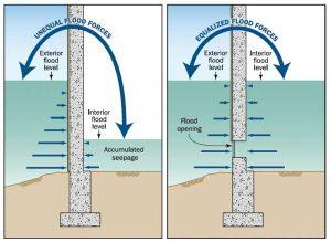 Figure 4: Equalizing flood forces on exterior walls.