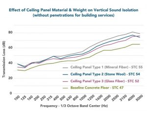 Figure 3: All three acoustic ceiling panel types increase noise isolation performance compared to the concrete floor slab alone and higher than the goal reference STC 50 rating in the standards. Without penetrations in the ceiling for building services, the variance in performance amongst the three ceiling types (three  STC points) was only slightly larger than when the penetrations were included (two STC points).