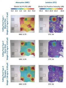 Figure 5: Sound color maps show the type of acoustic ceiling panel does not affect floor-to-floor noise isolation, but does affect the amount of noise that gets absorbed by the ceiling.