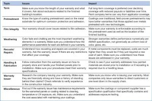 Figure 1: This table will help architects and specifiers compare competing warranties. Image courtesy PPG