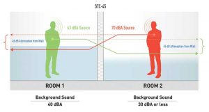Figure 1: The person (green) in Room 1 speaks at a 'Casual' level, while the person (red) in Room 2 uses a 'Normal' level (i.e. per Pearsons). Despite the latter's elevated vocal effort, they enjoy speech privacy due to the higher and consistent background sound level within Room 1. On the other hand, the person in Room 1 does not have speech privacy due to the lower and variable nature of the background sound in Room 2; however, they believe they have privacy, by virtue of the fact they cannot hear the person in Room 2. Images courtesy KR Moeller Associates Ltd.